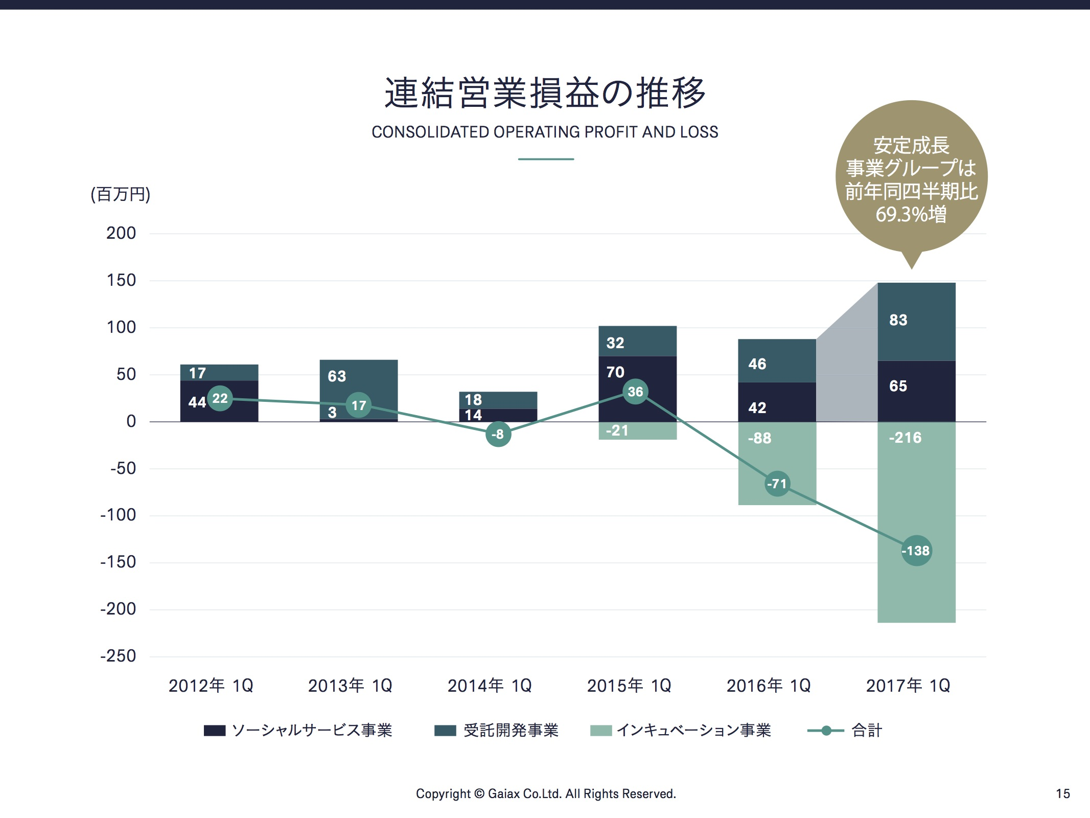 連結営業損益の推移