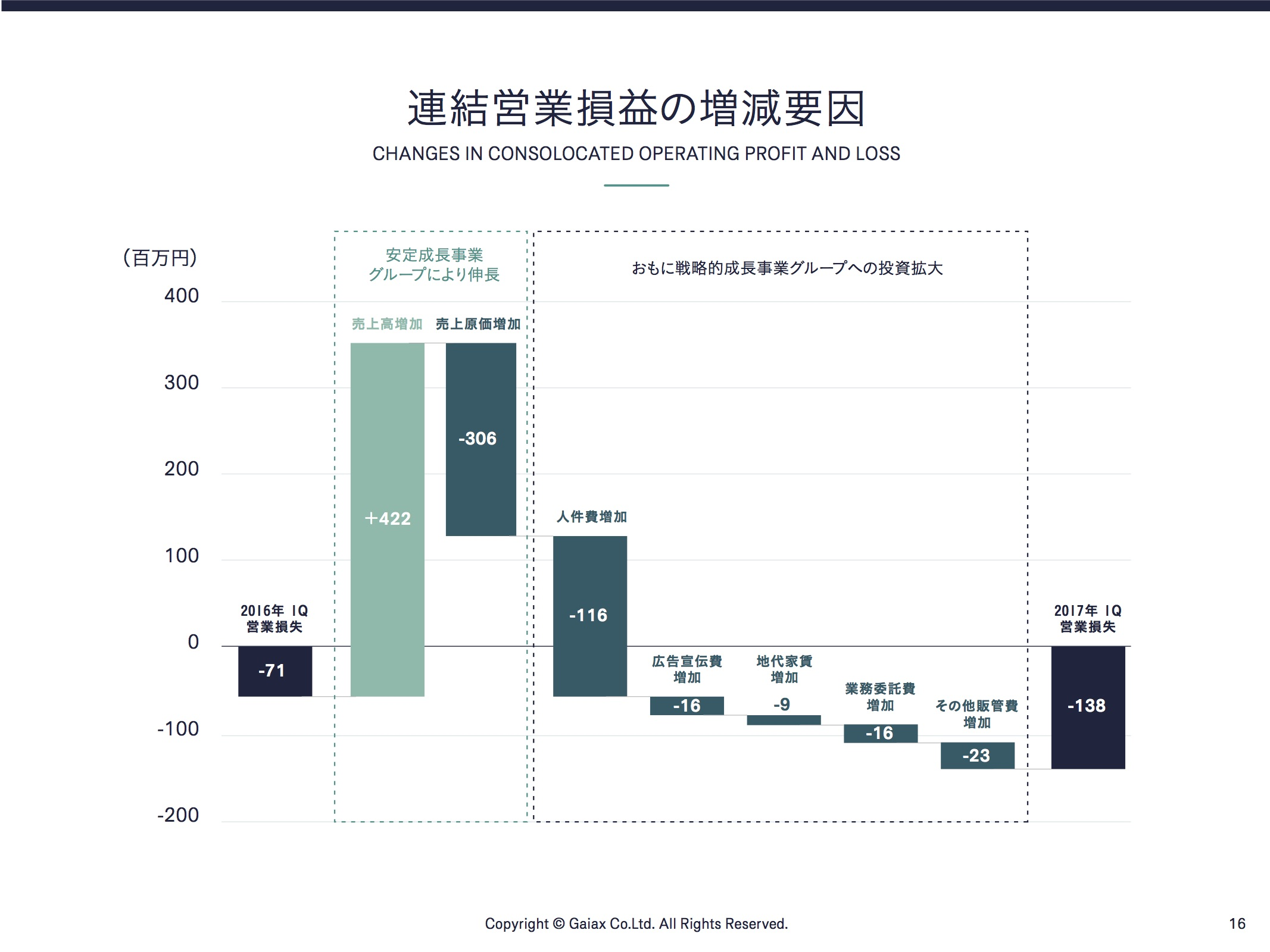 連結営業損益の増減要因