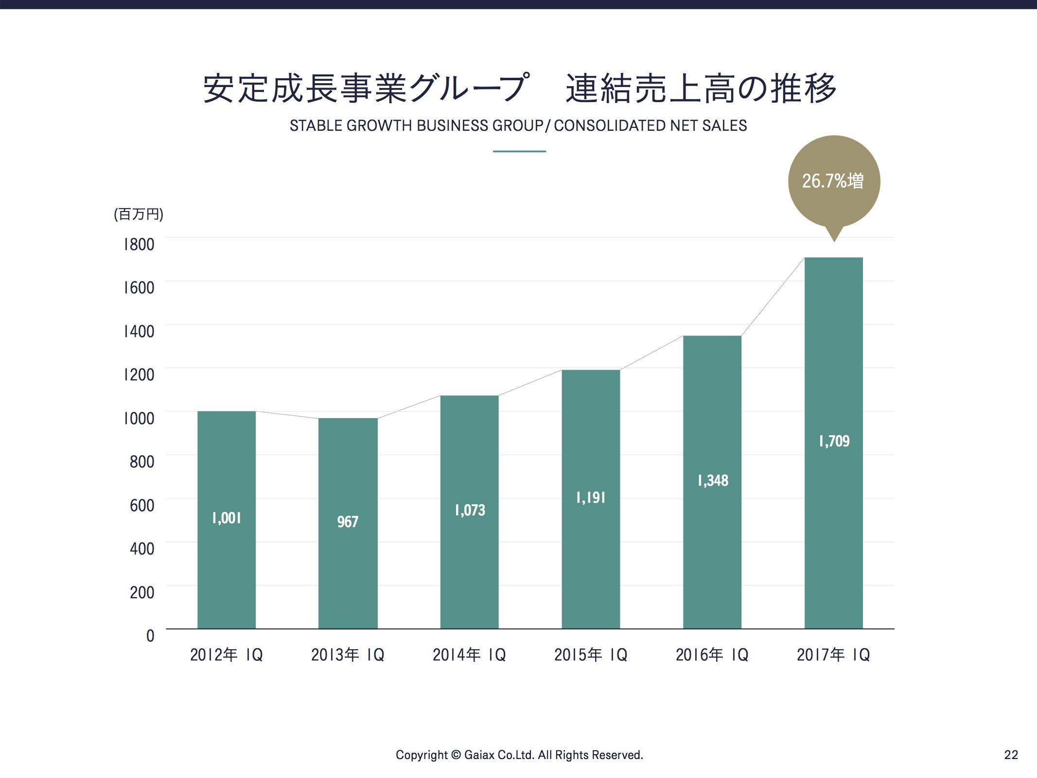 安定成長事業グループ 連結売上高の推移